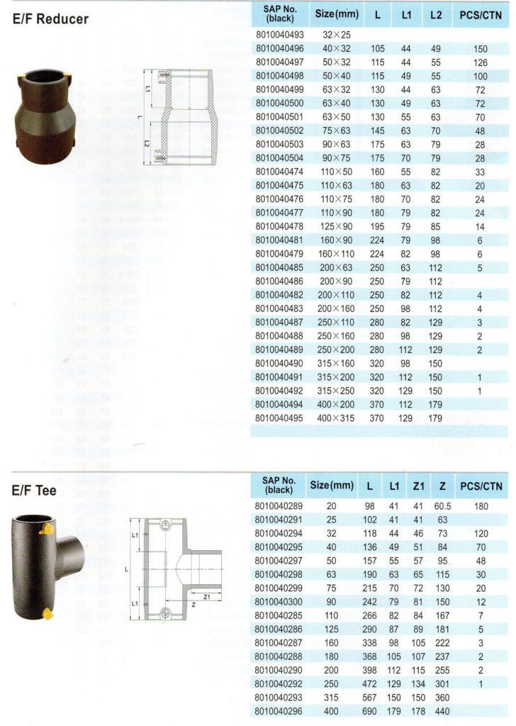 fitting electrofuison